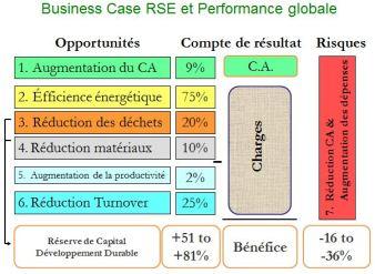 Business case RSE